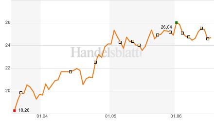 Aktienkurs der EON AG der letzten drei Monate  Quelle: Handelsblatt