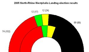 2005 results; SPD in red, CDU in black, FDP in...