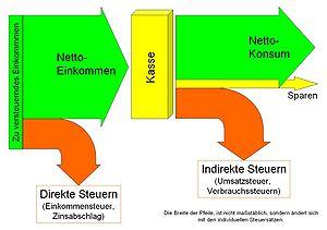 {{de|1=Direkte und indirekte Steuern}}