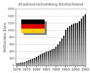 Balkendiagramm der Staatsverschuldung (Öffentl...