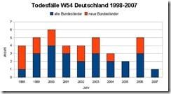 600px-Todesfaelle_w54_alte_neue_bundeslaender_1998-2007