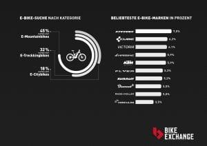 E-Bike Suche BikeExchange Fahrradstudie 2015