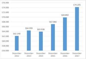Sozialversicherungspflichtige Beschäftigung am Arbeitsort Duisburg Dezemberwerte 2012 bis 2017