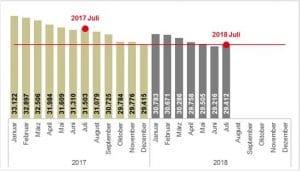 Bestand an Arbeitslosen Duisburg Januar 2017 bis Juli 2018