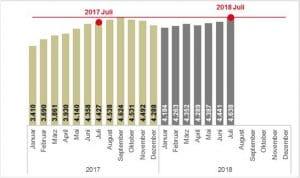 Gemeldete Arbeitsstellen – Bestand Duisburg Januar 2017 bis Juli 2018